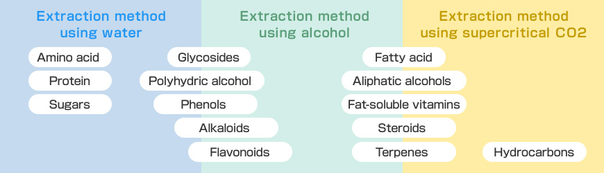 Characteristics of extract extraction method using supercritical CO2